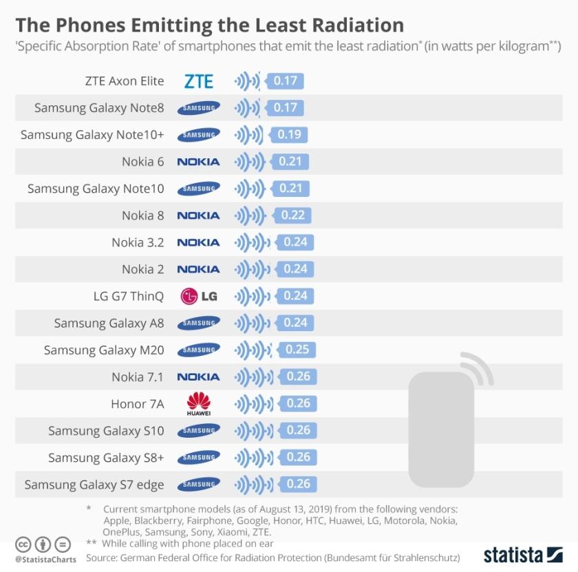 Radiation phones